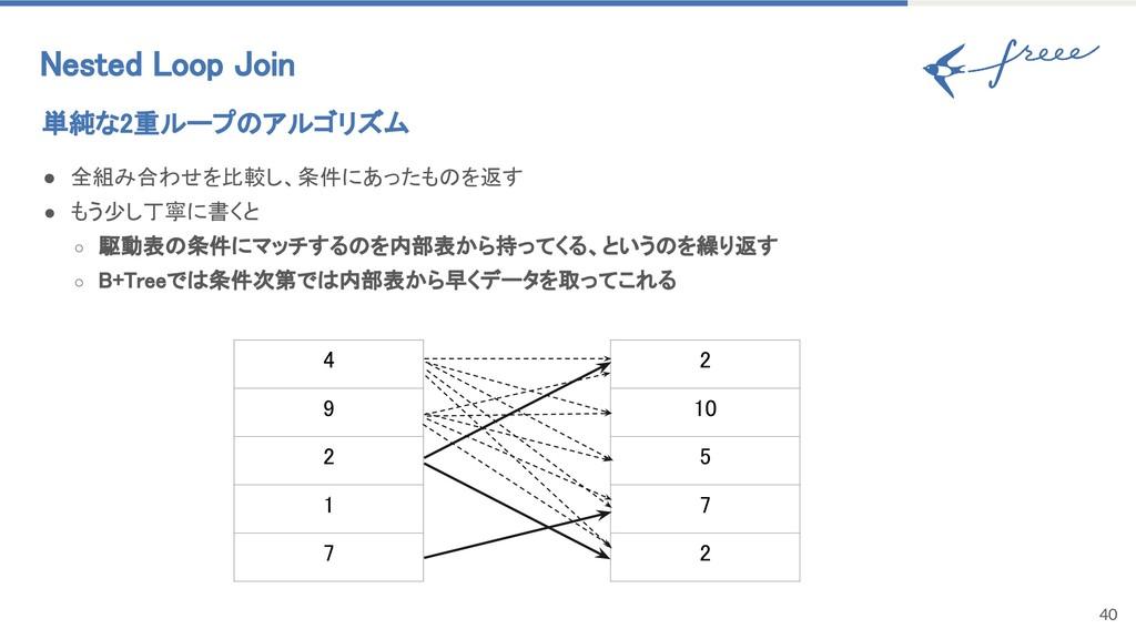 40 Nested Loop Join 単純な2重ループのアルゴリズム ● 全組み合わせを比較...