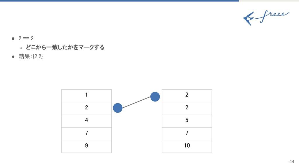 44 ● 2 == 2 ○ どこから一致したかをマークする ● 結果:{2,2} 1 2 4 ...