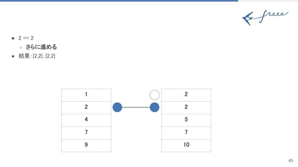 45 ● 2 == 2 ○ さらに進める ● 結果:{2,2}, {2,2} 1 2 4 7 ...