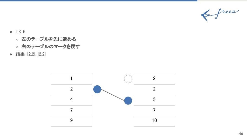 46 ● 2 < 5 ○ 左のテーブルを先に進める ○ 右のテーブルのマークを戻す ● 結果:...