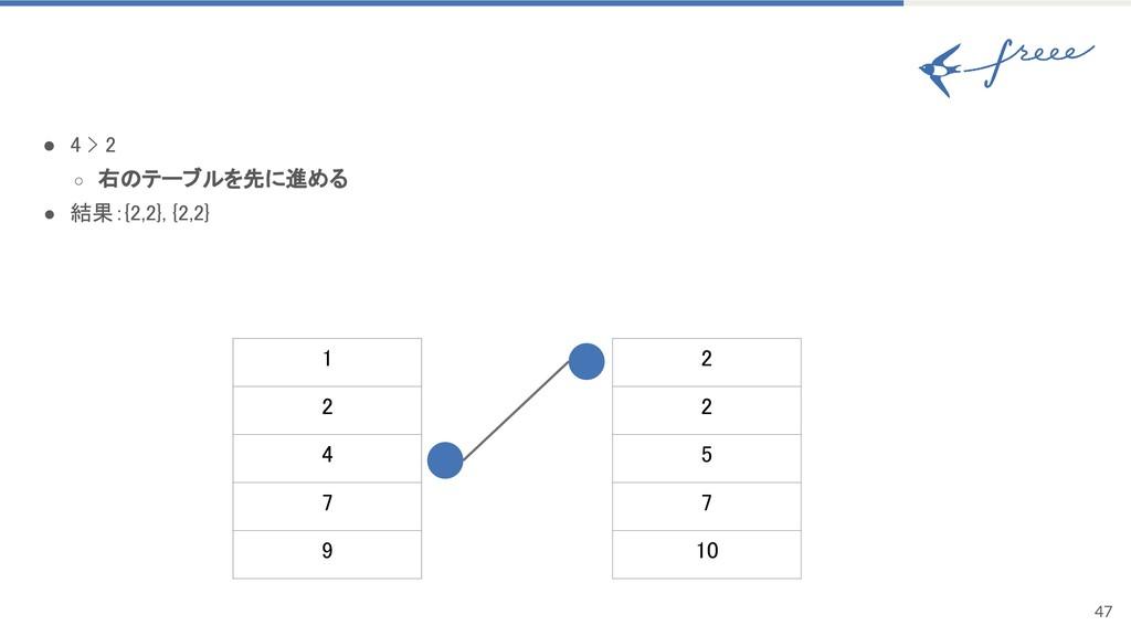 47 ● 4 > 2 ○ 右のテーブルを先に進める ● 結果:{2,2}, {2,2} 1 2...