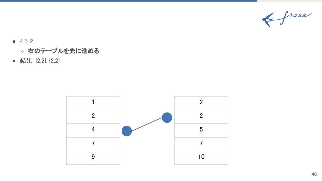48 ● 4 > 2 ○ 右のテーブルを先に進める ● 結果:{2,2}, {2,2} 1 2...