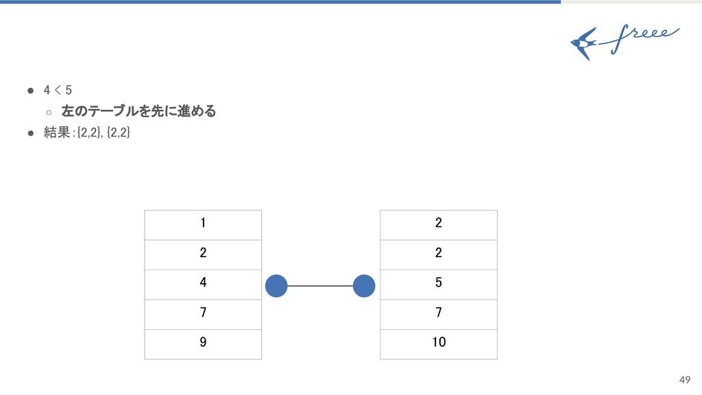 49 ● 4 < 5 ○ 左のテーブルを先に進める ● 結果:{2,2}, {2,2} 1 2...