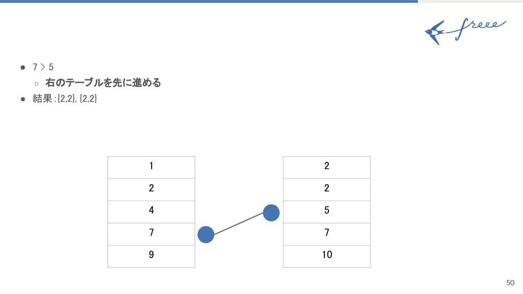 50 ● 7 > 5 ○ 右のテーブルを先に進める ● 結果:{2,2}, {2,2} 1 2...