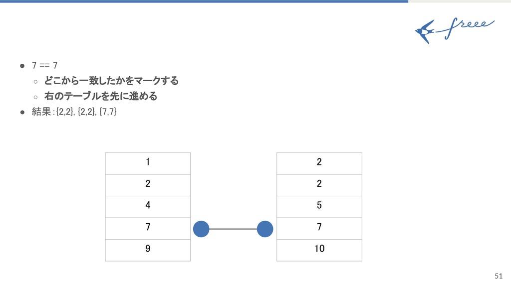 51 ● 7 == 7 ○ どこから一致したかをマークする ○ 右のテーブルを先に進める ● ...