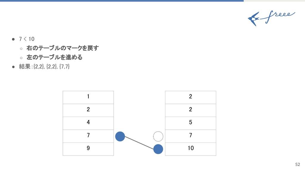 52 ● 7 < 10 ○ 右のテーブルのマークを戻す ○ 左のテーブルを進める ● 結果:{...
