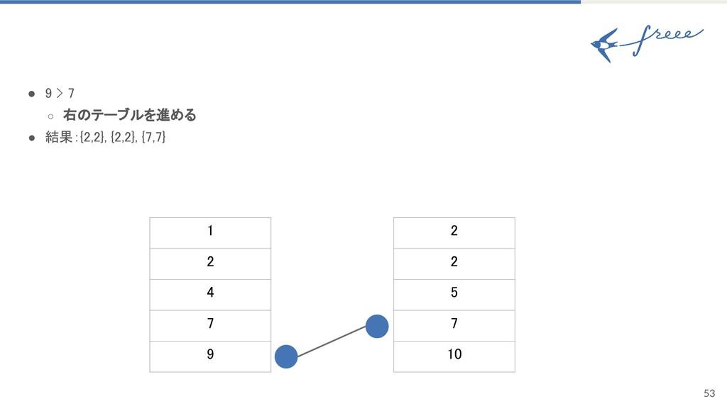 53 ● 9 > 7 ○ 右のテーブルを進める ● 結果:{2,2}, {2,2}, {7,7...