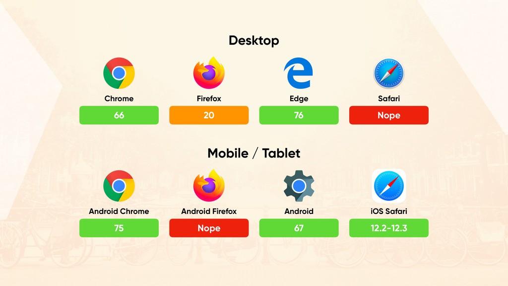 66 20 76 Nope Chrome Firefox Edge Safari Deskto...
