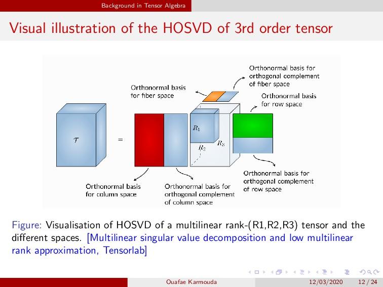Background in Tensor Algebra Visual illustratio...