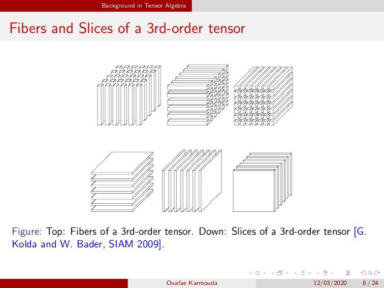 Background in Tensor Algebra Fibers and Slices ...