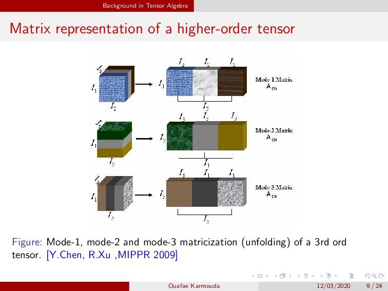 Background in Tensor Algebra Matrix representat...