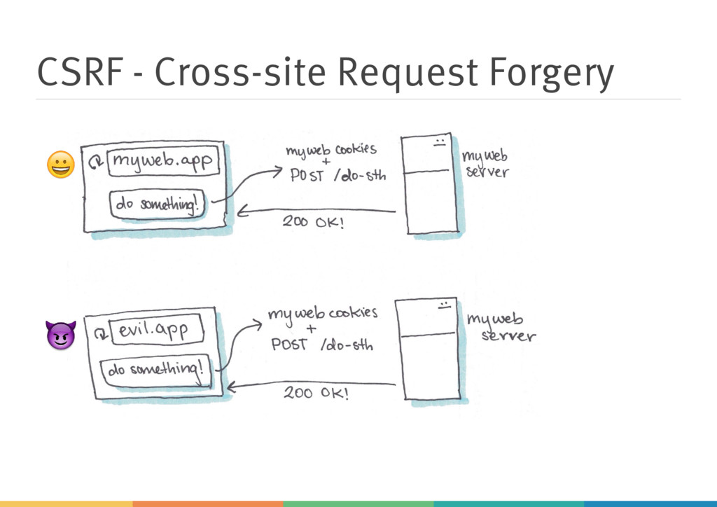 CSRF - Cross-site Request Forgery