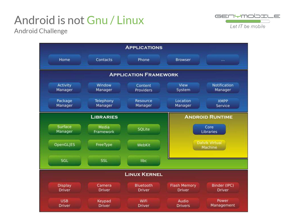 Android is not Gnu / Linux Android Challenge