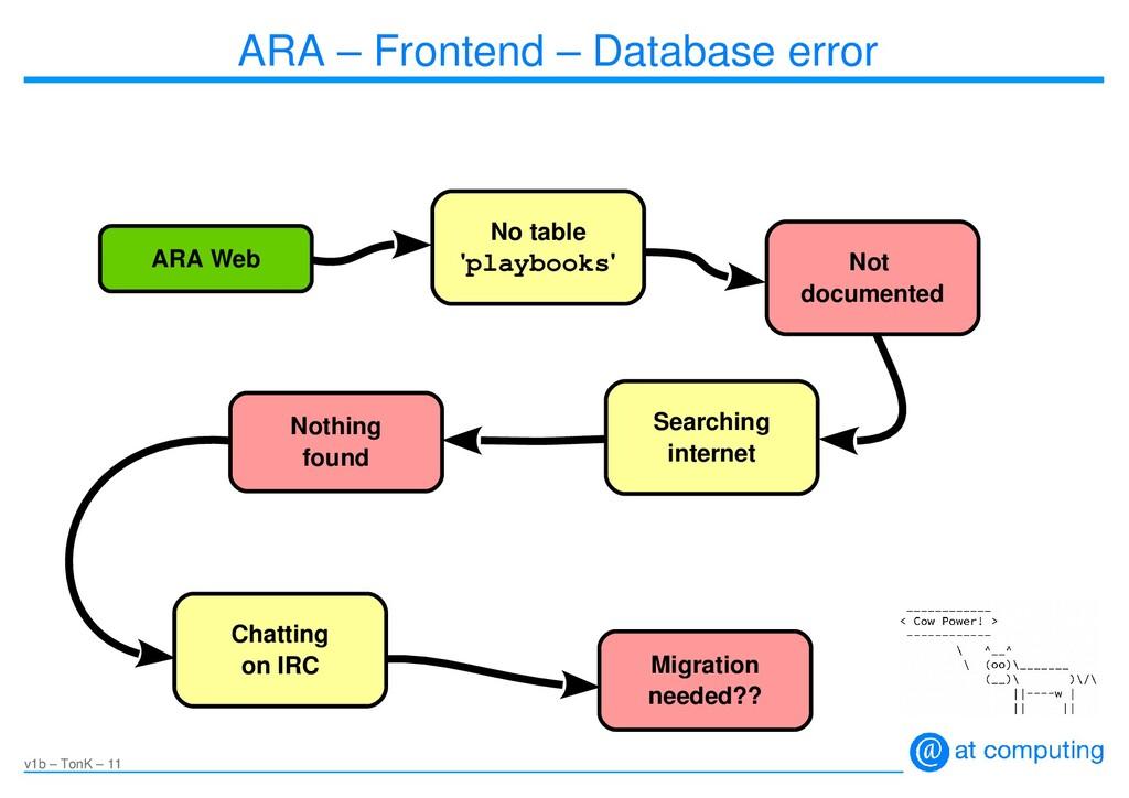 v1b – TonK – 11 ARA – Frontend – Database error...