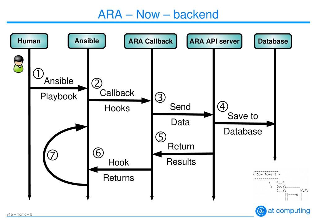 v1b – TonK – 5 ARA – Now – backend Human Ansibl...