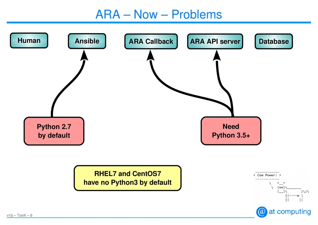 v1b – TonK – 6 ARA – Now – Problems Human Ansib...