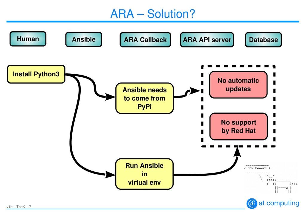 v1b – TonK – 7 ARA – Solution? Human Ansible AR...