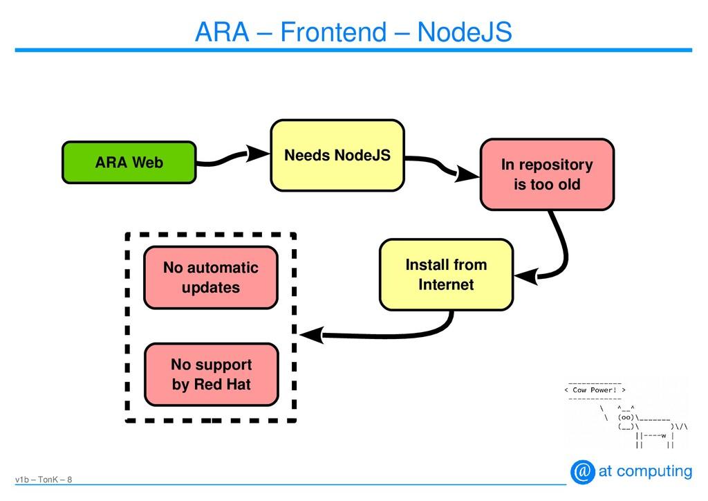 v1b – TonK – 8 ARA – Frontend – NodeJS ARA Web ...