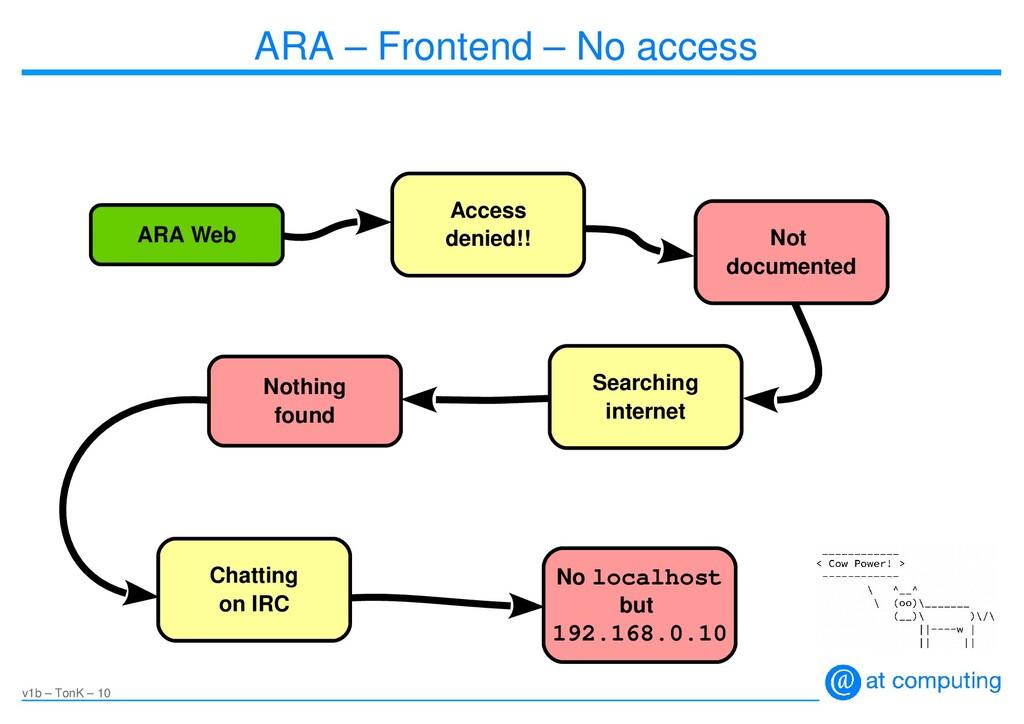 v1b – TonK – 10 ARA – Frontend – No access ARA ...