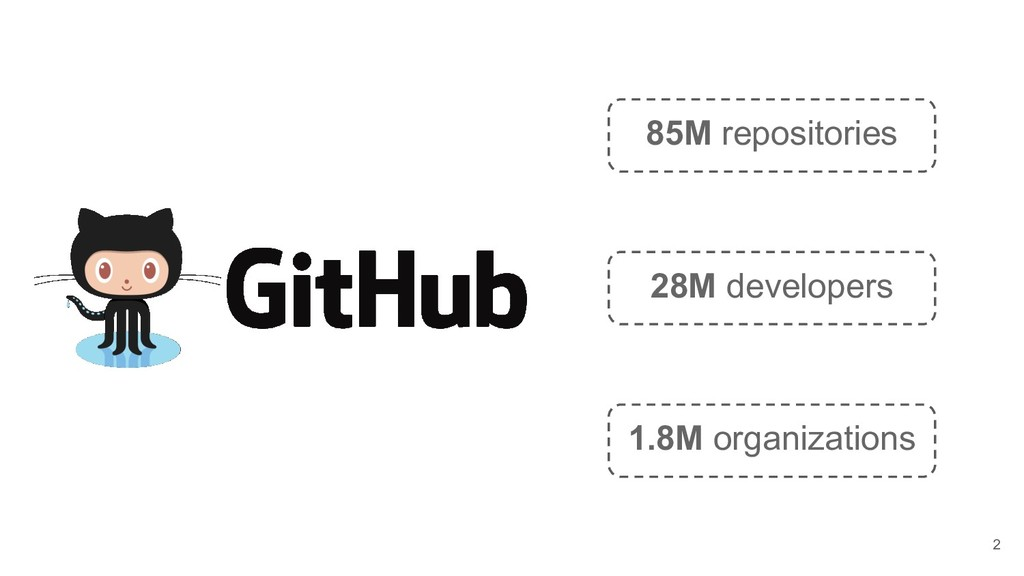 85M repositories 28M developers 1.8M organizati...