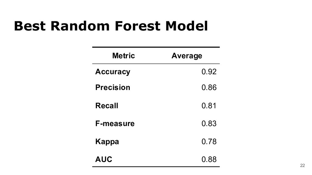 22 Best Random Forest Model Metric Average Accu...
