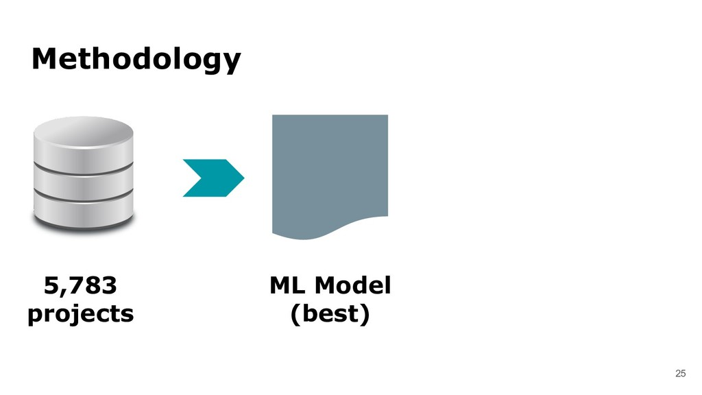 25 Methodology ML Model (best) 5,783 projects