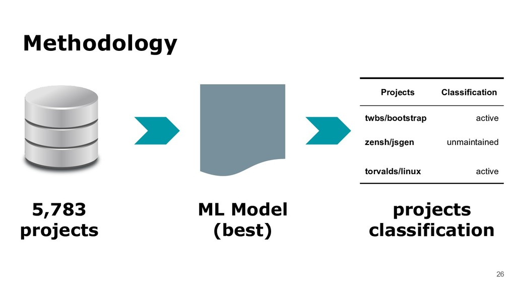 26 Methodology ML Model (best) projects classif...