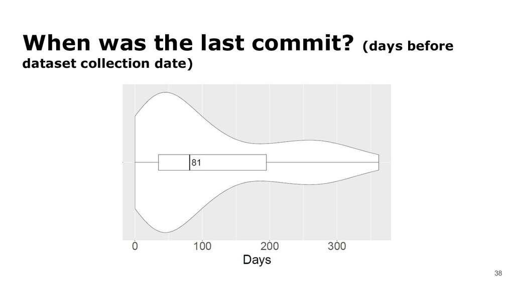 38 When was the last commit? (days before datas...