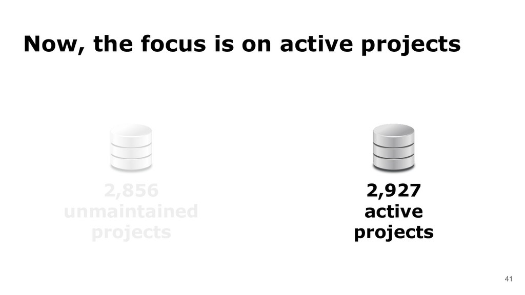 41 Now, the focus is on active projects 2,856 u...