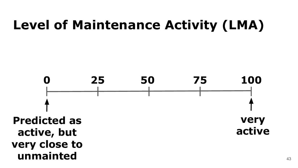 43 Level of Maintenance Activity (LMA) Predicte...