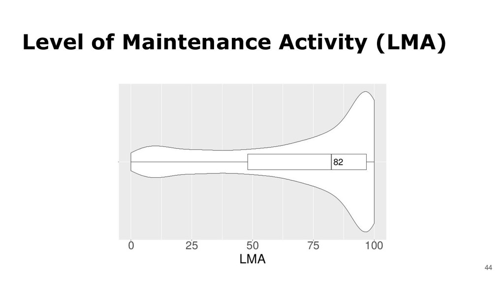 44 Level of Maintenance Activity (LMA)