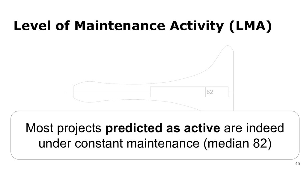 45 Level of Maintenance Activity (LMA) Most pro...