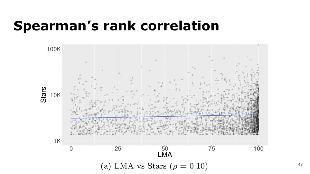 47 Spearman's rank correlation