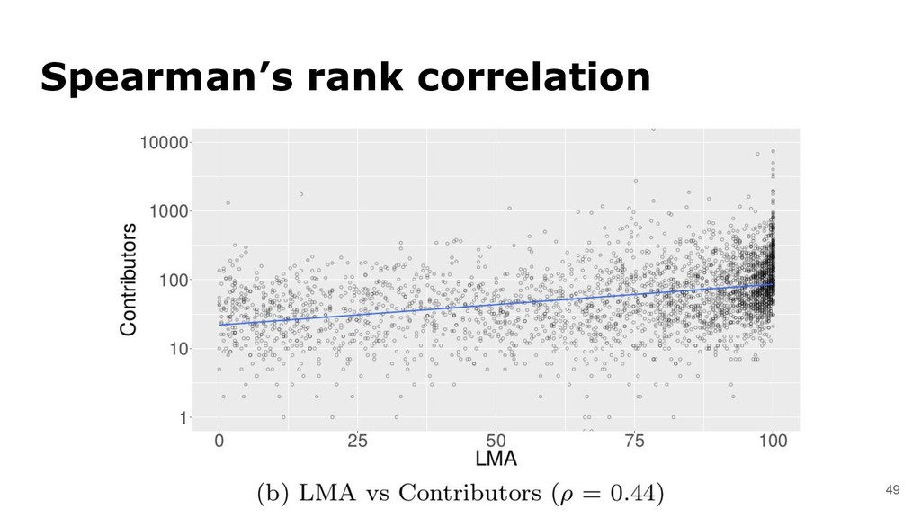 49 Spearman's rank correlation