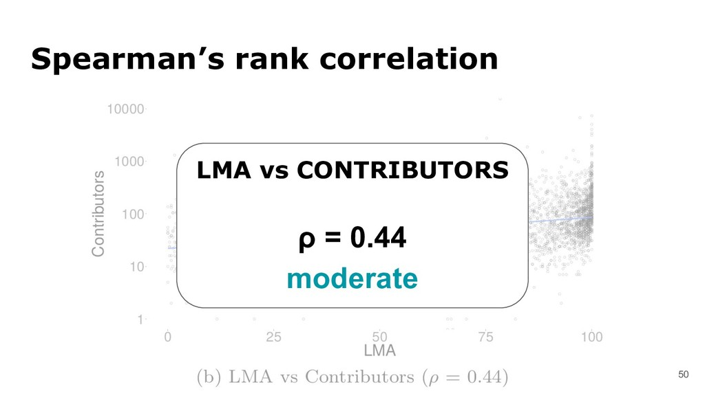 50 Spearman's rank correlation LMA vs CONTRIBUT...