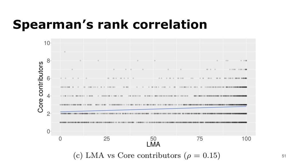 51 Spearman's rank correlation