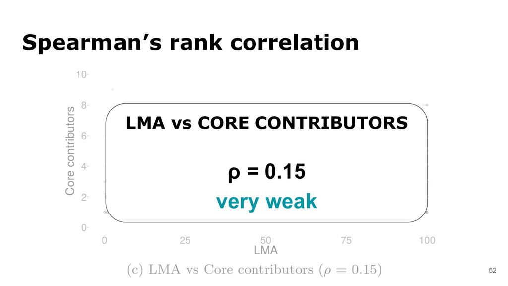 52 Spearman's rank correlation LMA vs CORE CONT...