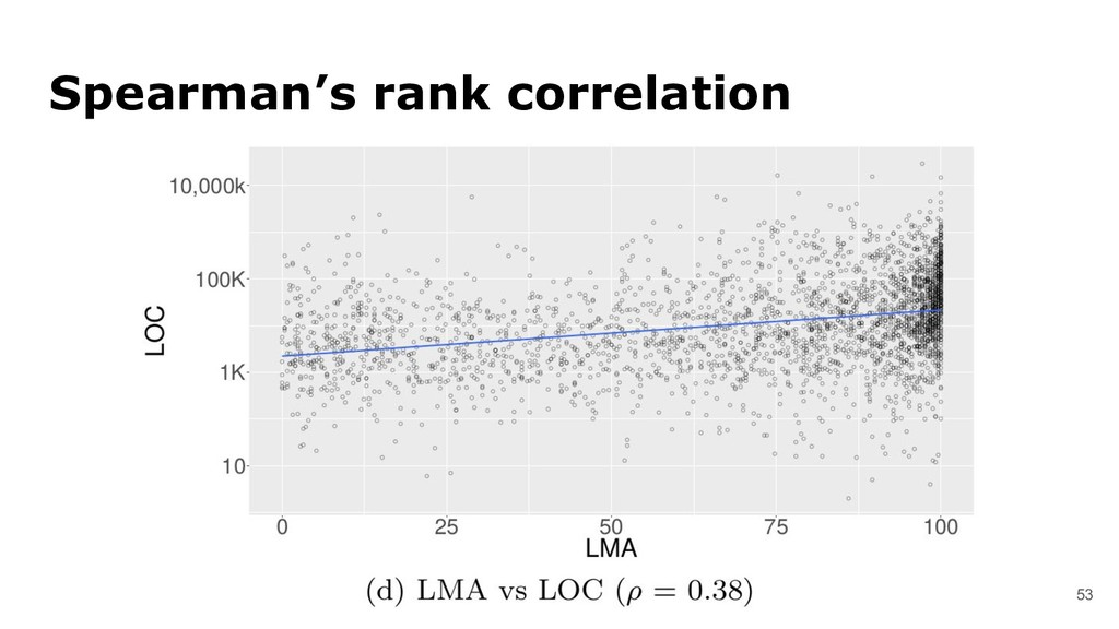 53 Spearman's rank correlation