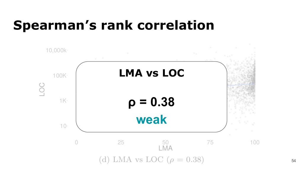 54 Spearman's rank correlation LMA vs LOC ρ = 0...