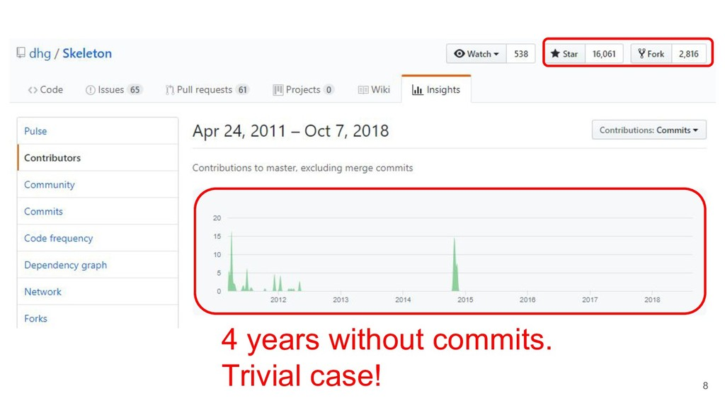 8 4 years without commits. Trivial case!