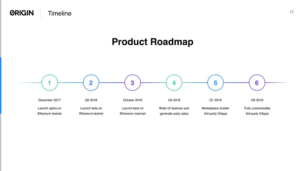 Timeline 17 Q2 2018 Launch beta on Ethereum tes...