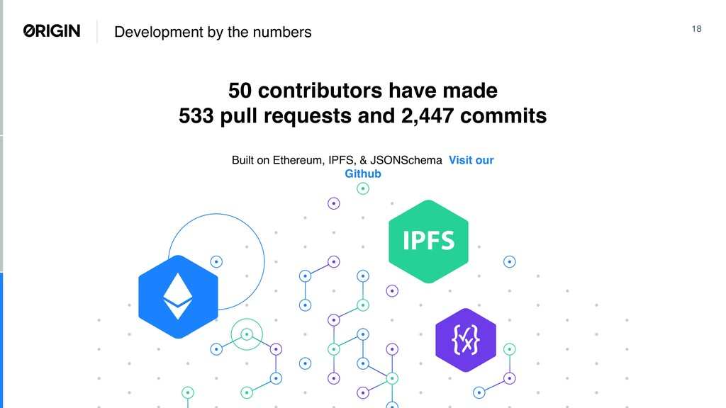 50 contributors have made 533 pull requests and...