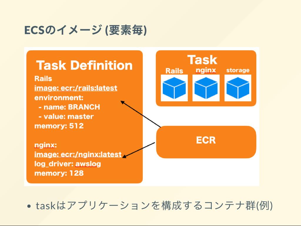 ECS のイメー ジ ( 要素毎) task はアプリケー ションを構成するコンテナ群( 例)