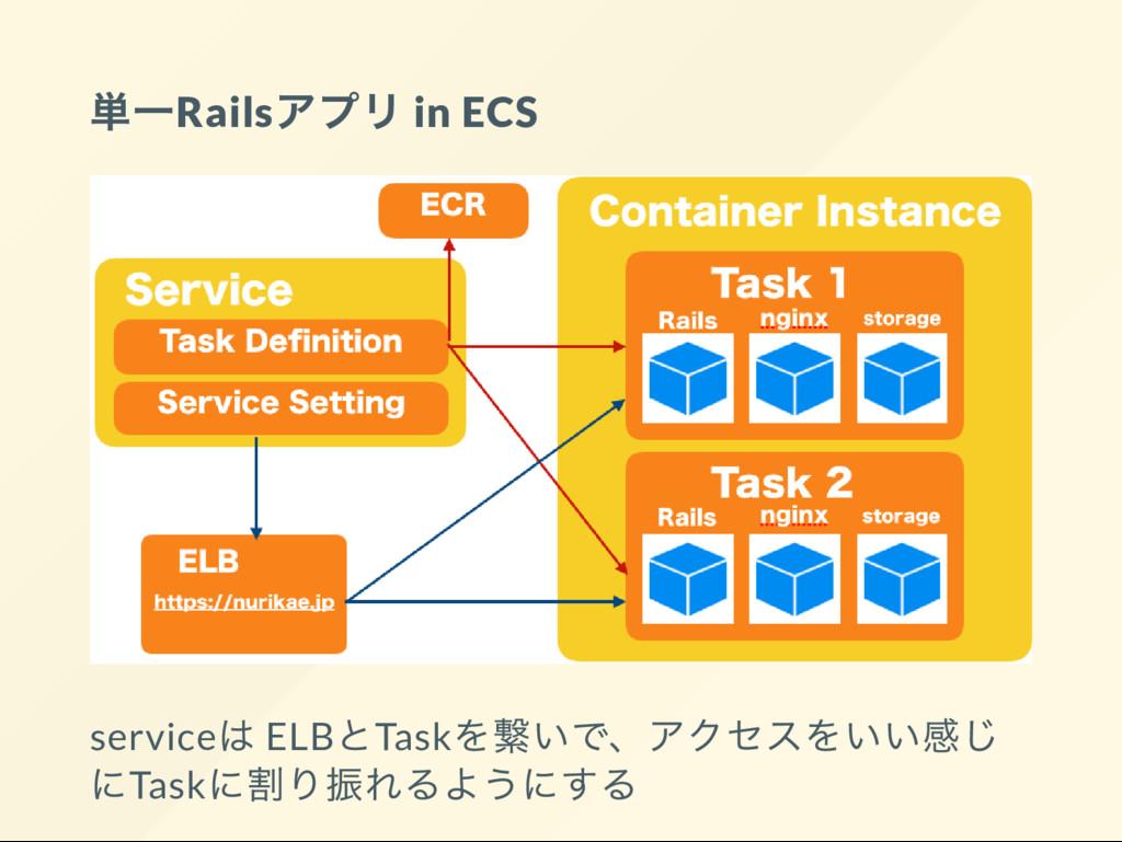 単一Rails アプリ in ECS service は ELB とTask を繋いで、 アク...