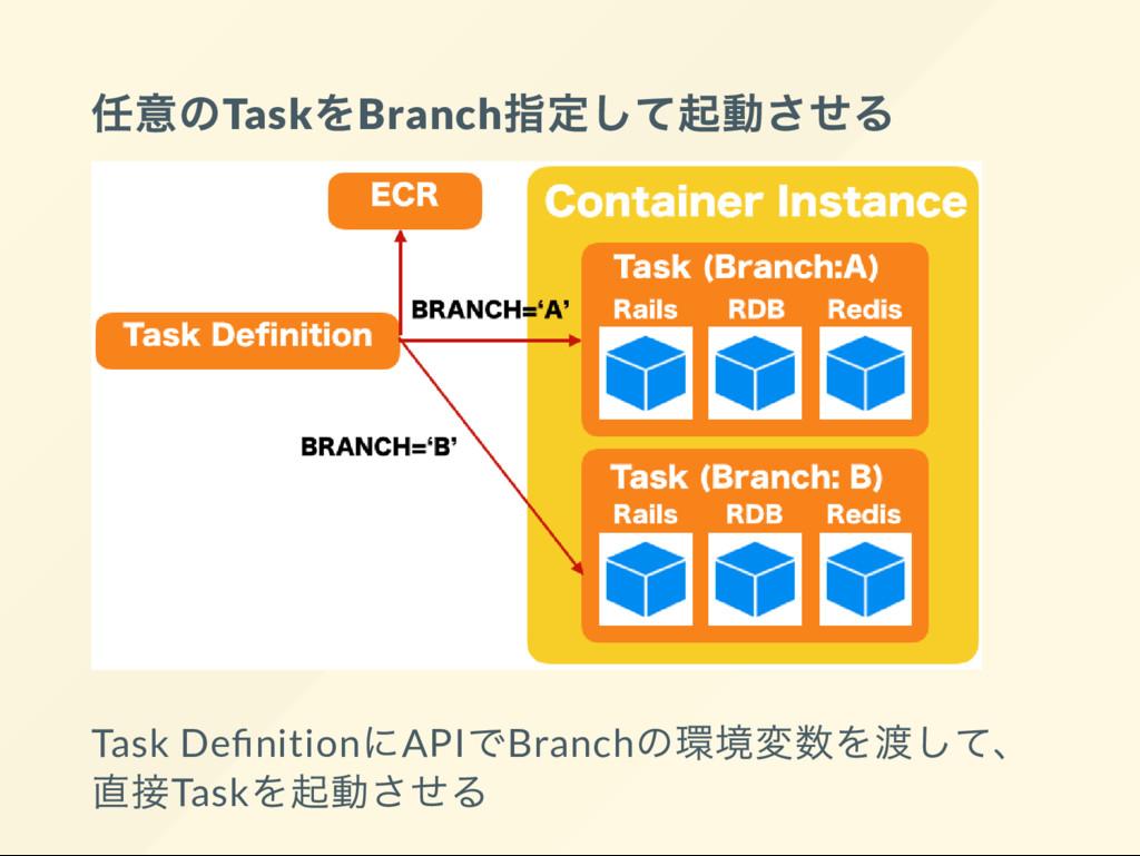 任意のTask をBranch 指定して起動させる Task De nition にAPI で...