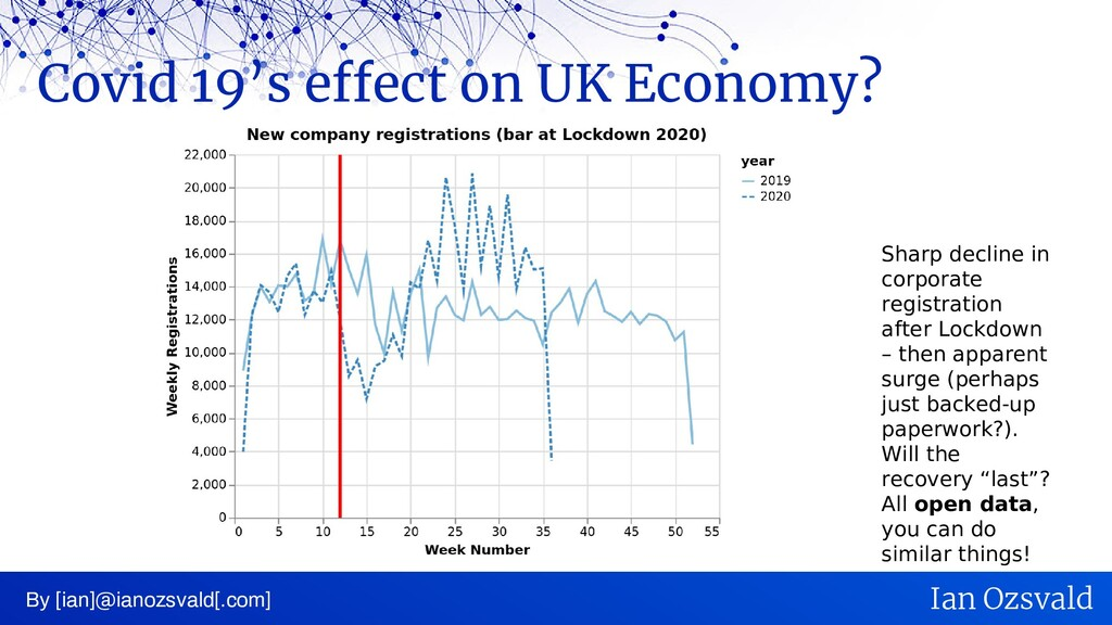 Covid 19's effect on UK Economy? By [ian]@ianoz...