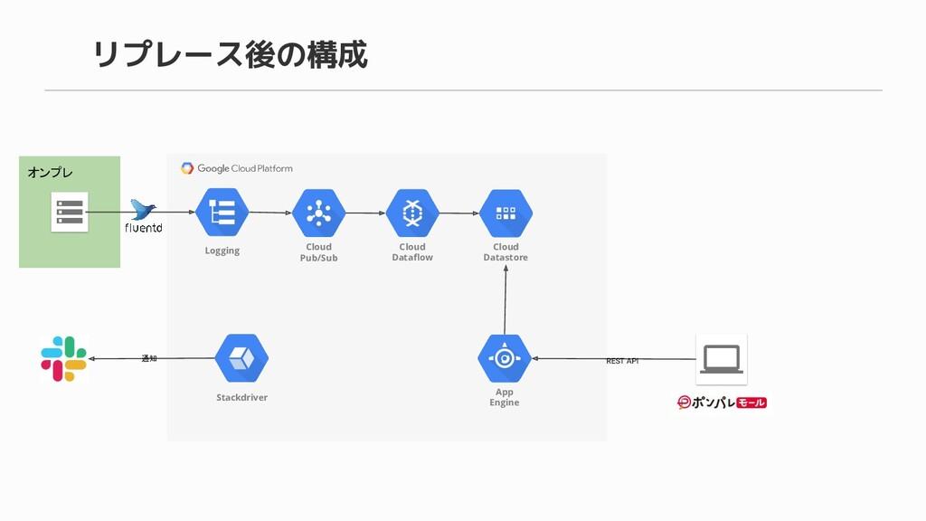 リプレース後の構成 オンプレ Cloud Pub/Sub Cloud Dataflow Clou...
