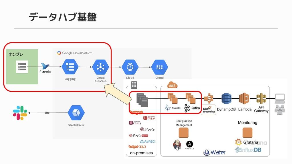 データハブ基盤 オンプレ Cloud Pub/Sub Cloud Dataflow Cloud ...