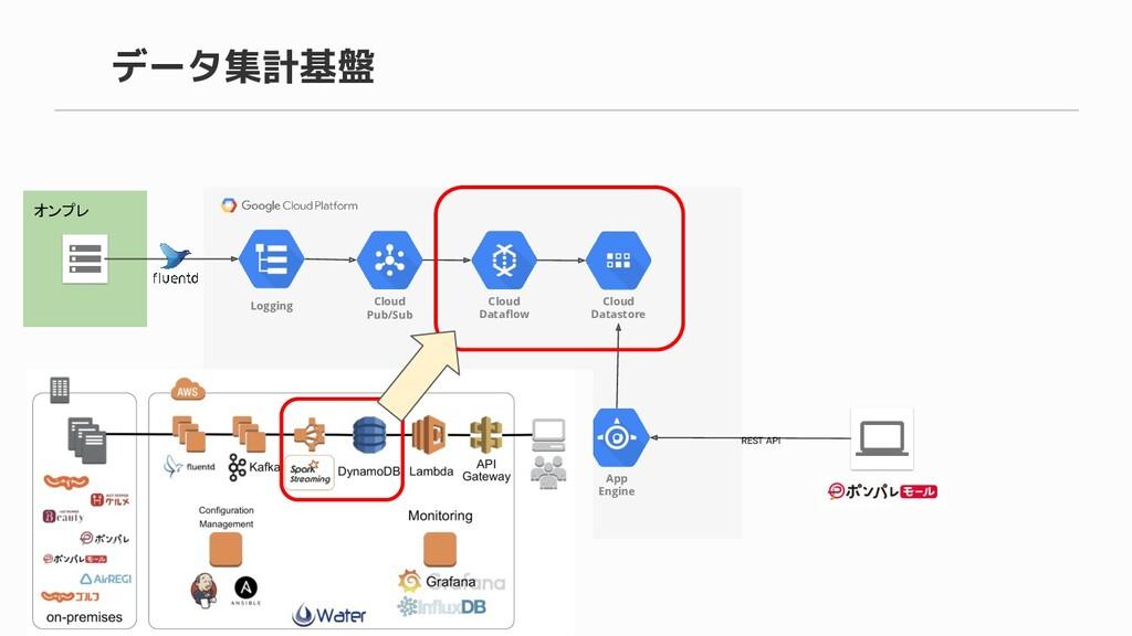 データ集計基盤 オンプレ Cloud Pub/Sub Cloud Dataflow Cloud ...