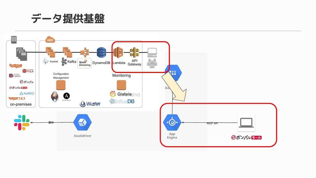 データ提供基盤 オンプレ Cloud Pub/Sub Cloud Dataflow Cloud ...